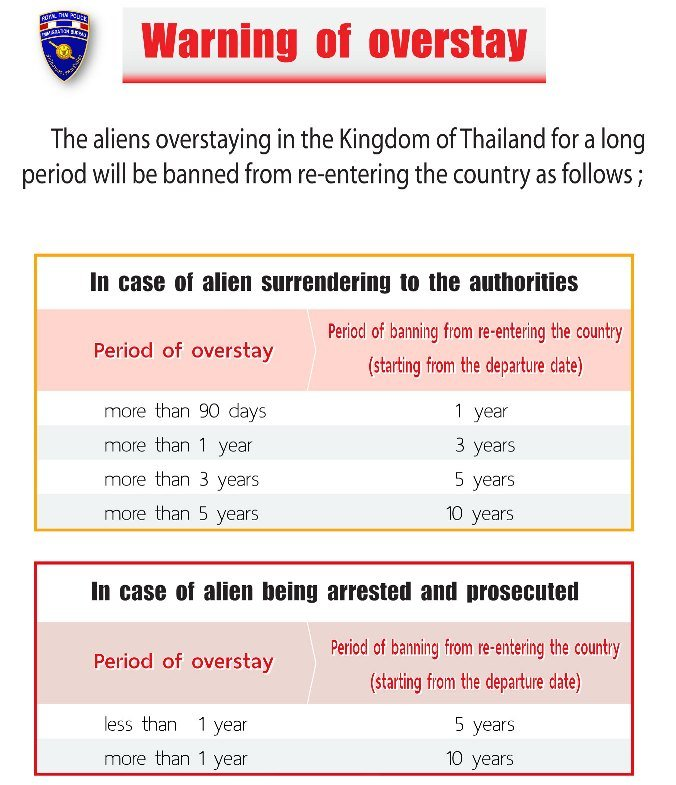 Chart showing Thailand overstay regulations and fines