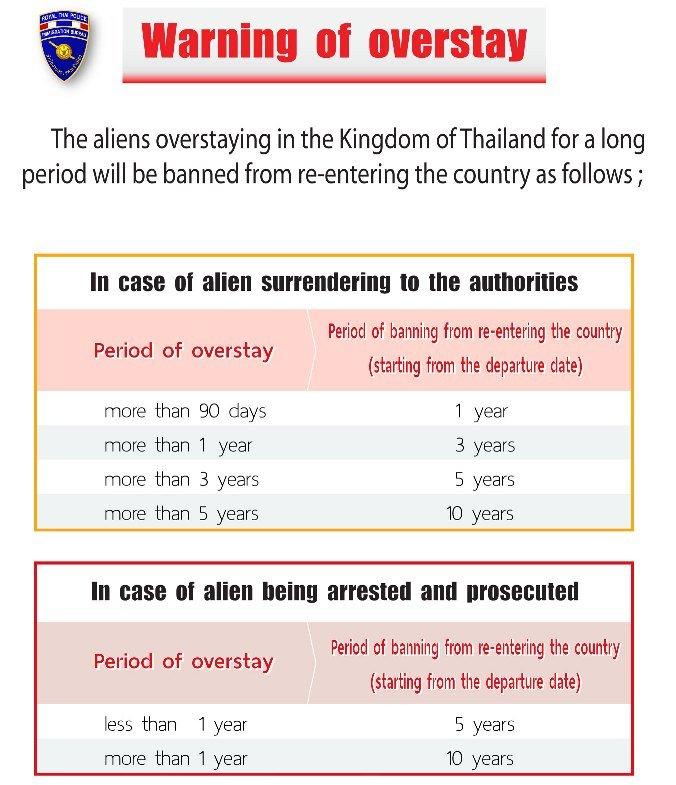 Thailand Visa Overstay Regulations 2018 - Trat Immigration ...